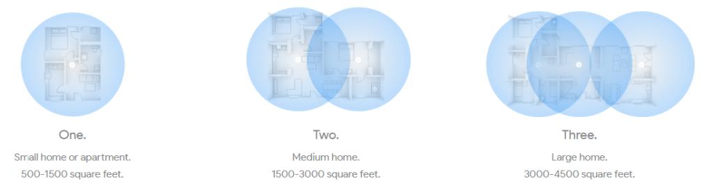 Google Wifi Unboxing - range